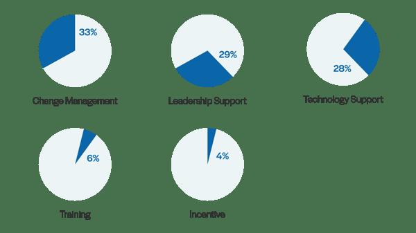 top factores-continuous feedback