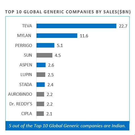 generic companies