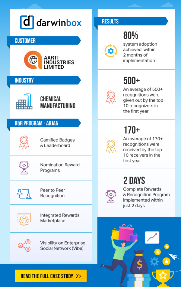 aarti-r&r-infographic
