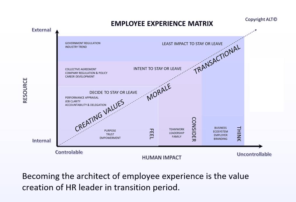 employee-experience-matrix