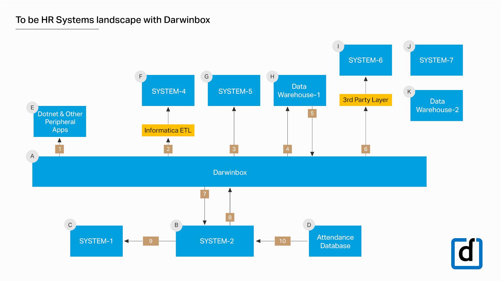 hr-system-landscape-darwinbox