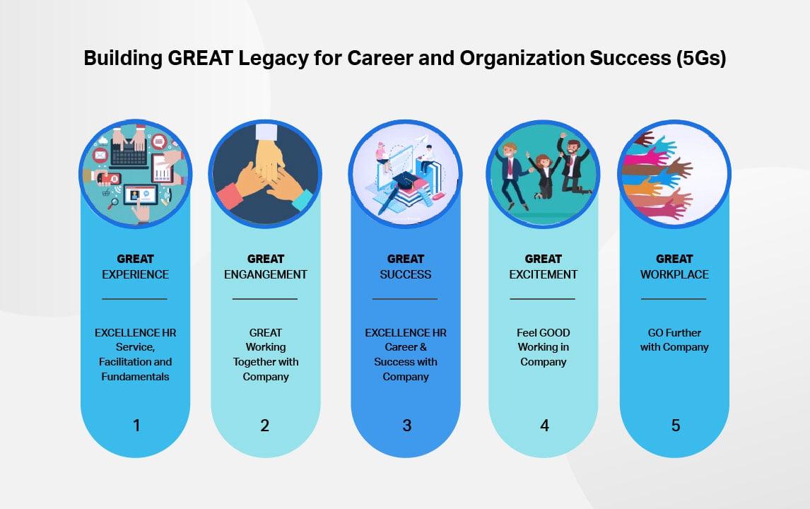 organisation-success-5gs
