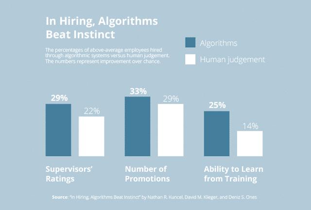 Algorithms Beat Instinct