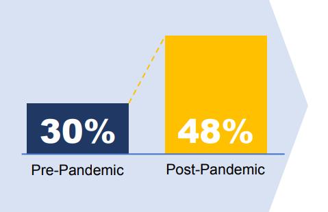 pre-post-pandemic