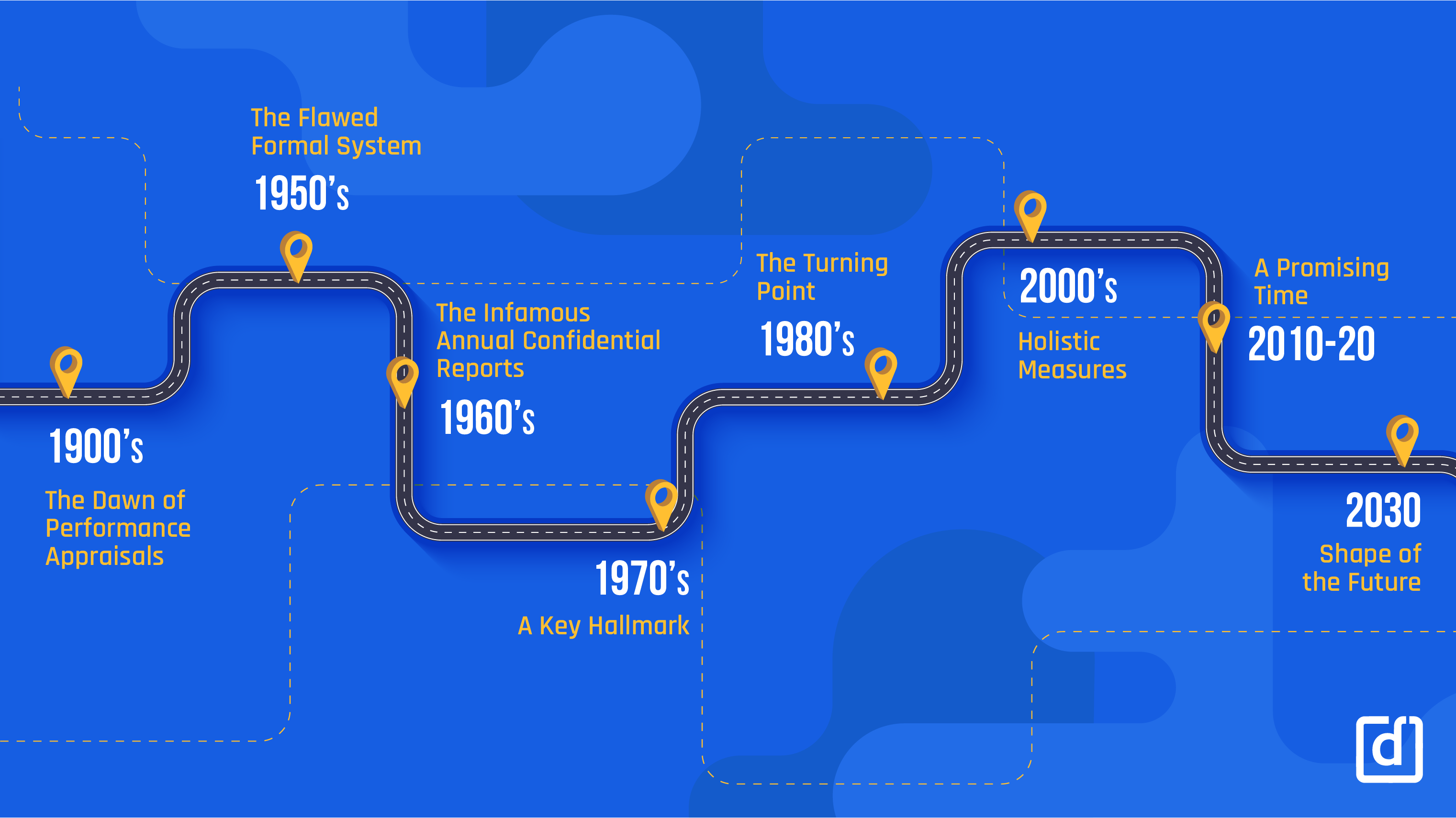 The Evolution of Performance Management